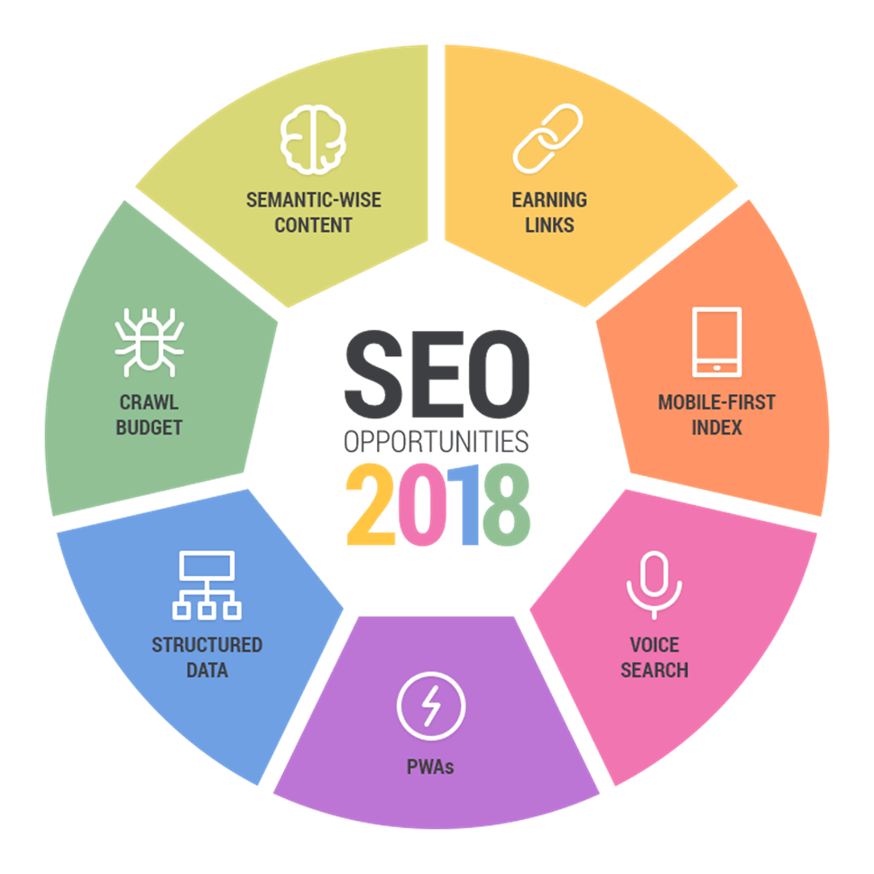 SEO Predictions For 2018