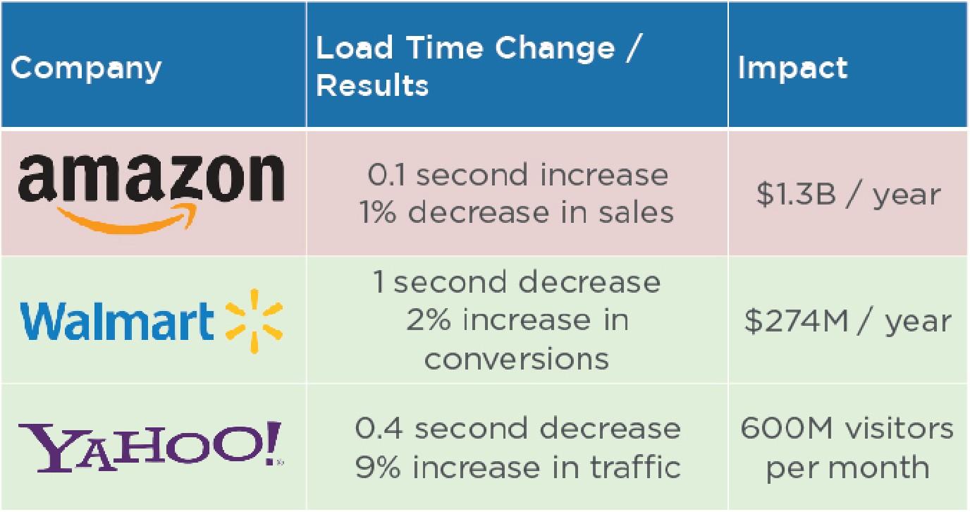 AMP Impact on Sales